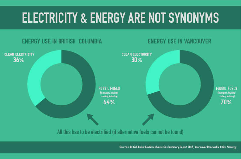 Vancouver and British Columbia's Goal to De-Carbonize with Electrification